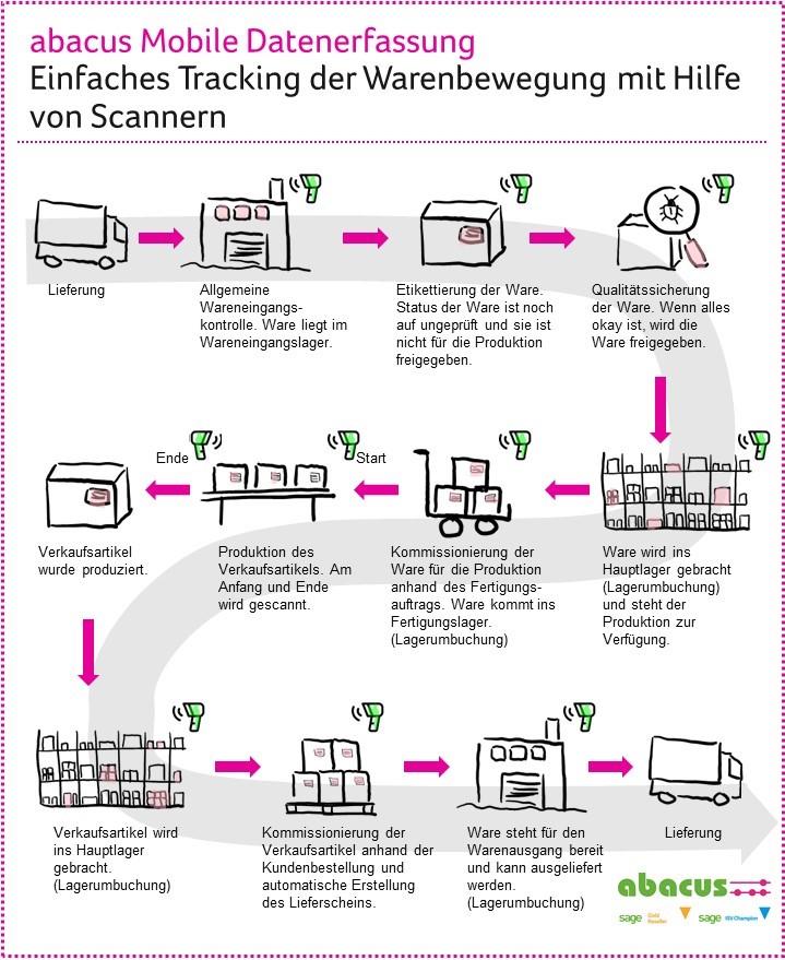 Tracking von Warenbewegungen mit dem Scanner